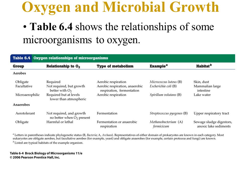 Oxygen and Microbial Growth