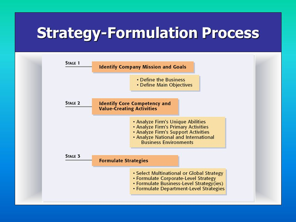 importance of strategy formulation of strategy marketing essay Strategy formulation essay submitted by: bhuvanlav12 on march 25,  construction and marketing of projects it is also involved in the business of generation of power, provision of.