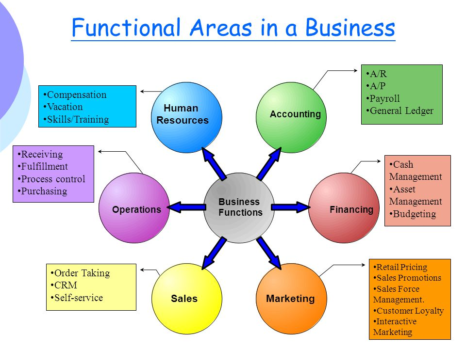 functional areas of business Typically, companies define risk compartmentally and address risks in the context  of the company's business risk areas include: legal,.