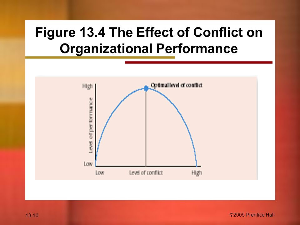 impact of conflict on performance productivity of an organization Diversity and constructive conflict incorporated in this new organizational  see  robin j ely, the effects of organizational demographics and social identity   objective performance is the productivity of the group which can be measured by .