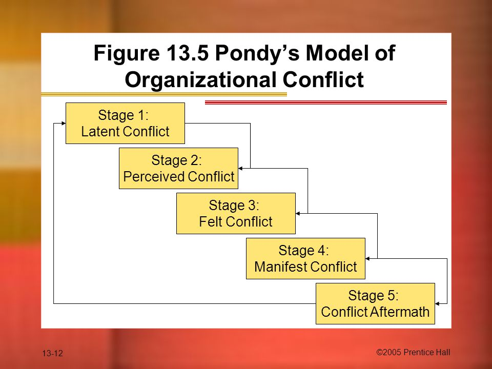 the stages of conflict and how to deal with it The problem is not conflict itself, but rather how we deal with it the good news is effective conflict management strategies can be learned and mastered while there are many different types of conflict, let s discuss some strategies for managing interpersonal conflict.