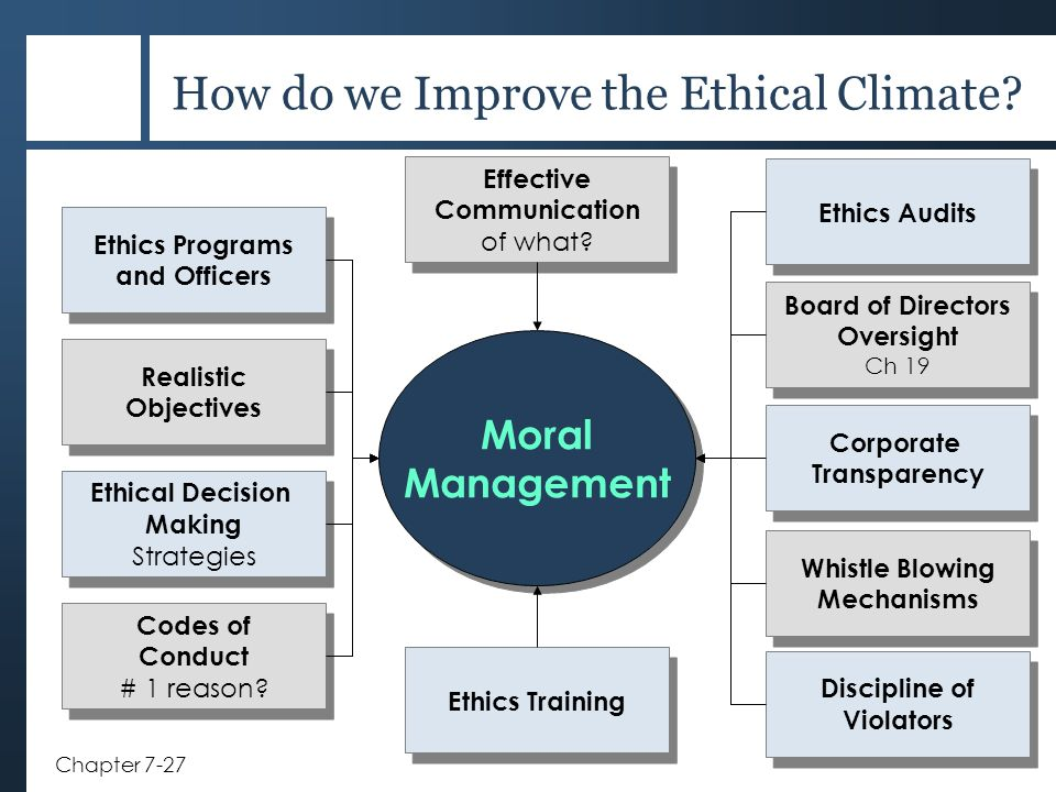 How do we Improve the Ethical Climate