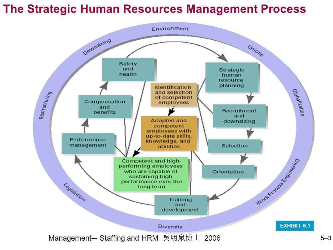 Staffing and Human Resource Management (HRM) 用人與人力資源管理 ...