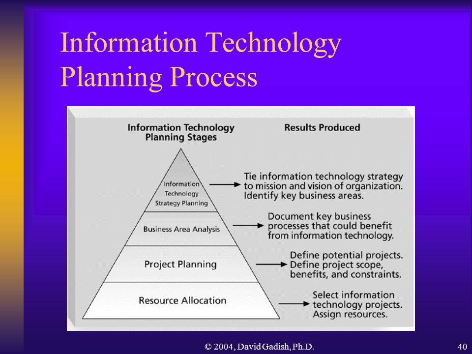 The importance of strategic planing in creating an information technology project