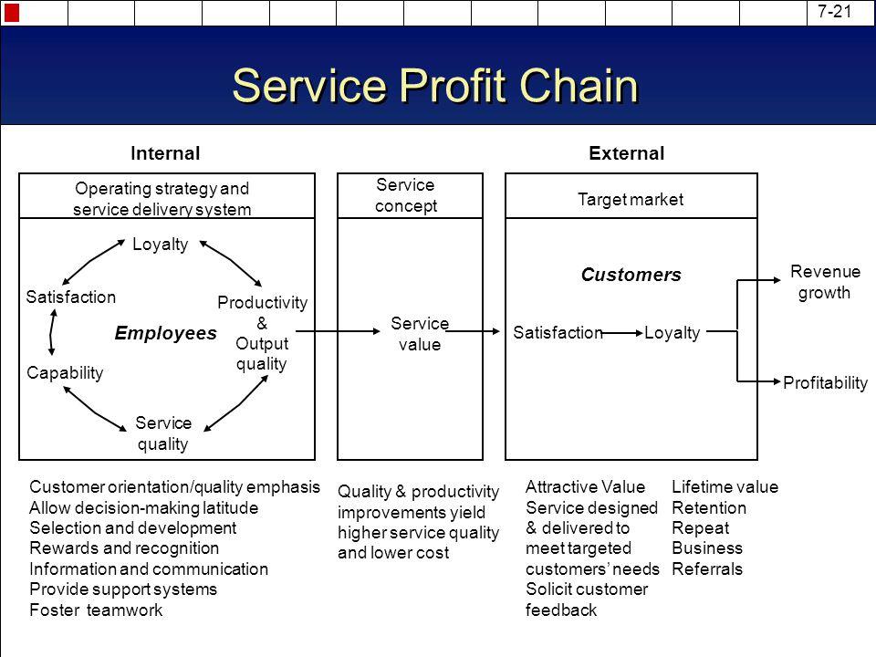 chapter 7 profit planning
