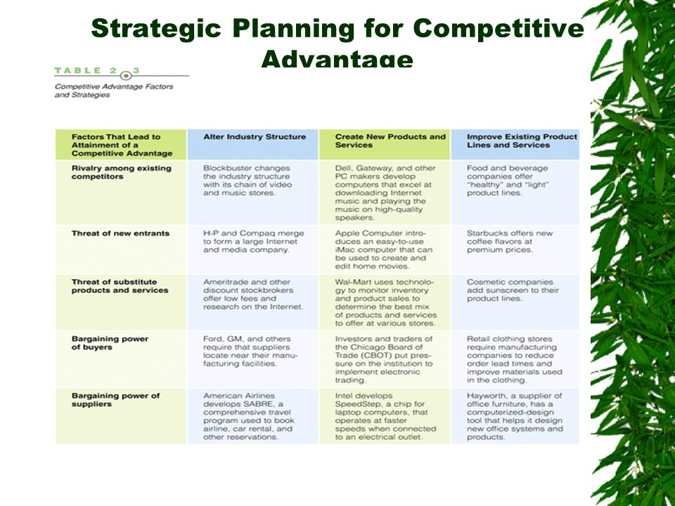 Strategic Planning for Competitive Advantage