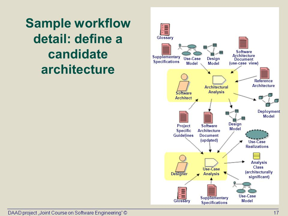 analysis and design model in software Analysis model operates as a link between the 'system description' and the 'design model' in the analysis model, information, functions and the behaviour of the system is defined and these are translated into the architecture, interface and component level design in the 'design modeling.