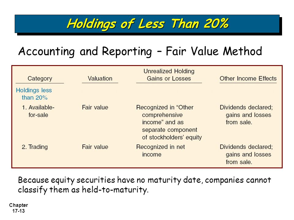 Holdings of Less Than 20% Accounting and Reporting – Fair Value Method