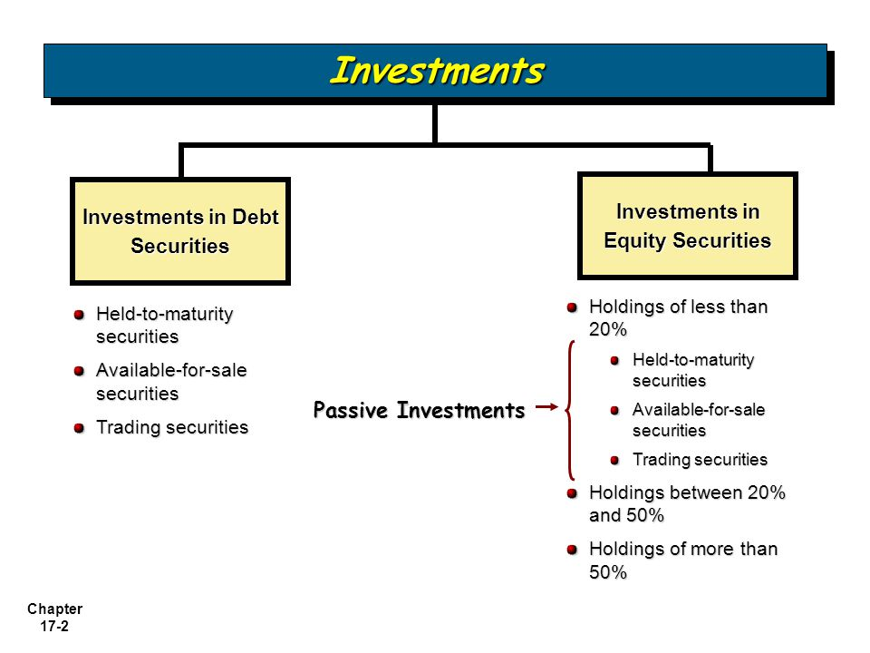 Investments in Debt Securities Investments in Equity Securities