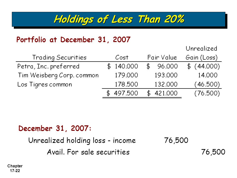 Holdings of Less Than 20% Portfolio at December 31, 2007