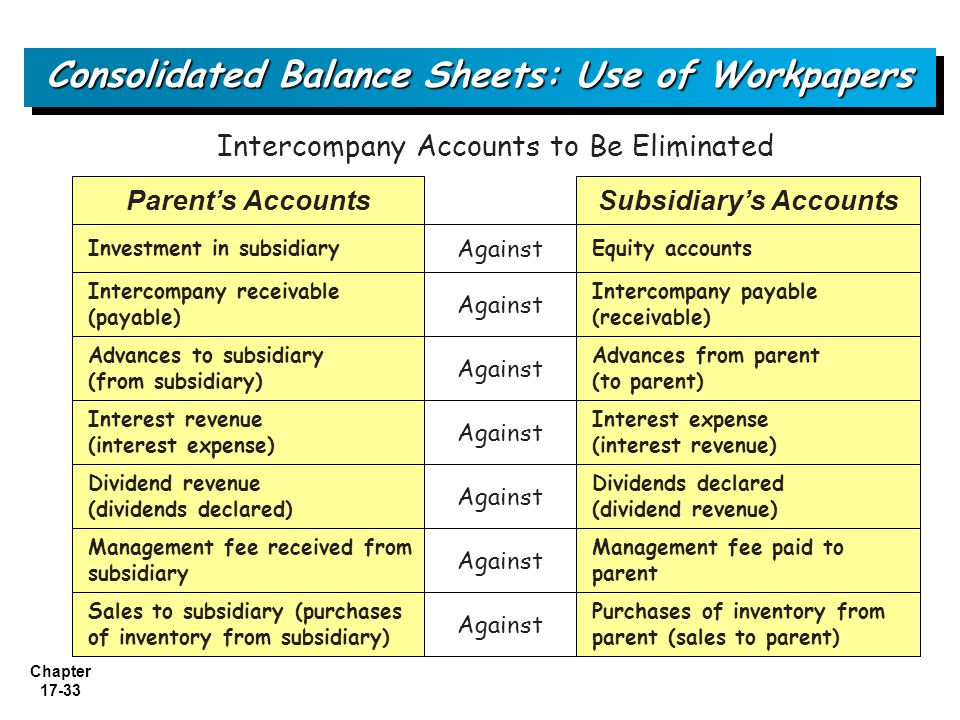 Consolidated Balance Sheets: Use of Workpapers