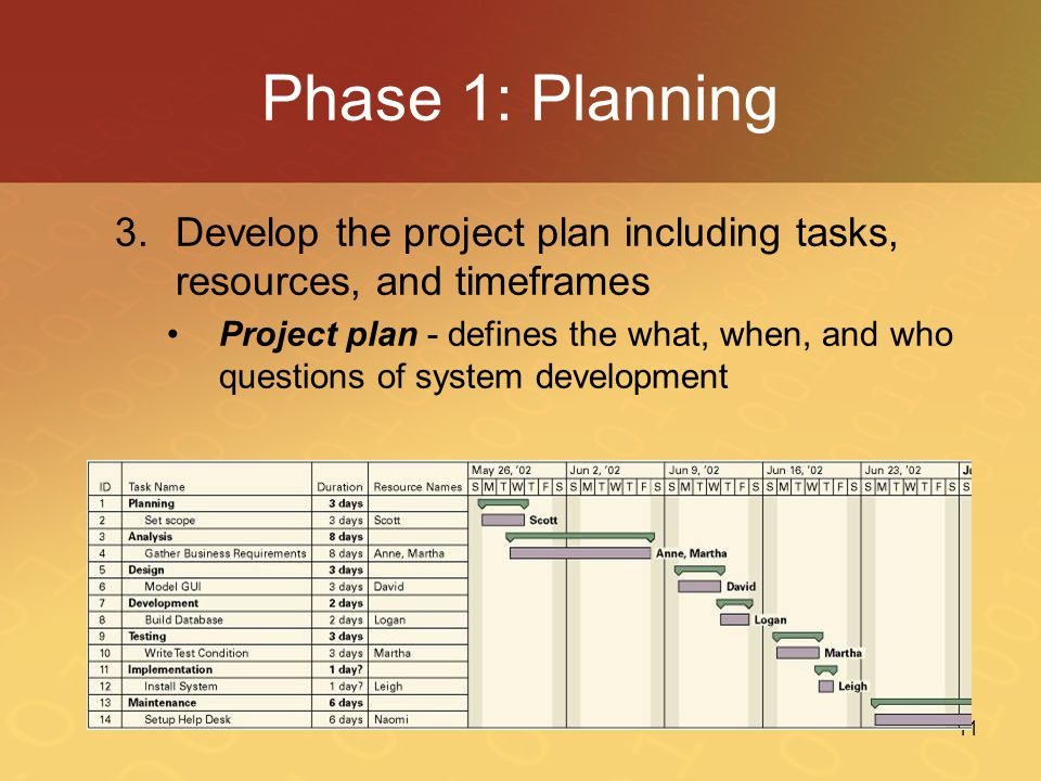 Phase 1: Planning Develop the project plan including tasks, resources, and timeframes.