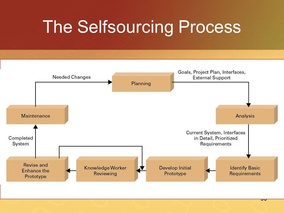 The Selfsourcing Process