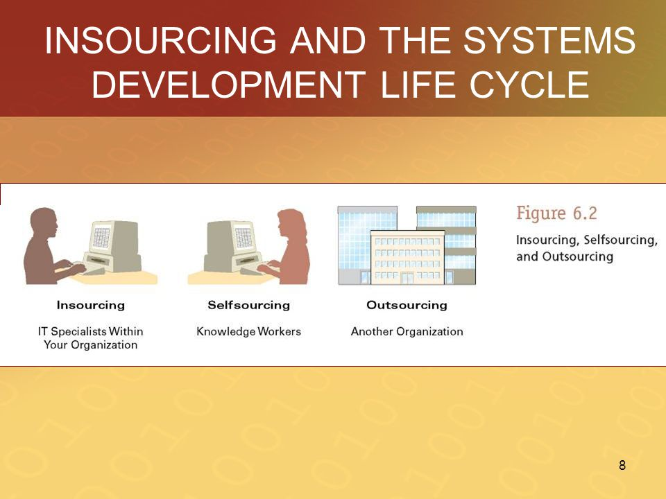 INSOURCING AND THE SYSTEMS DEVELOPMENT LIFE CYCLE
