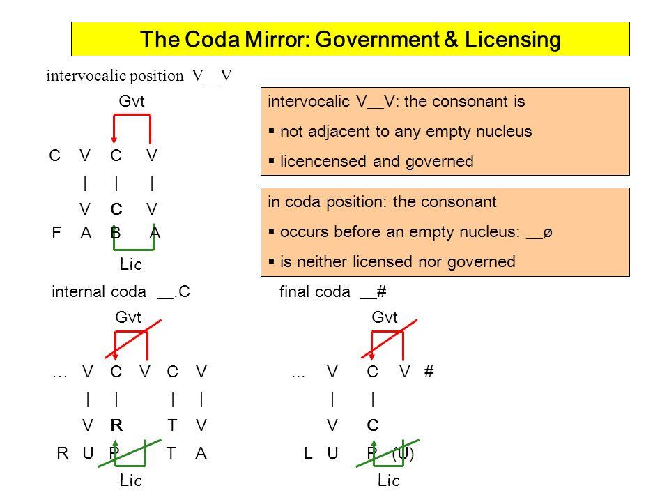 The Coda Mirror: Government & Licensing