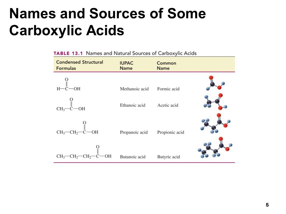 Names and Sources of Some Carboxylic Acids