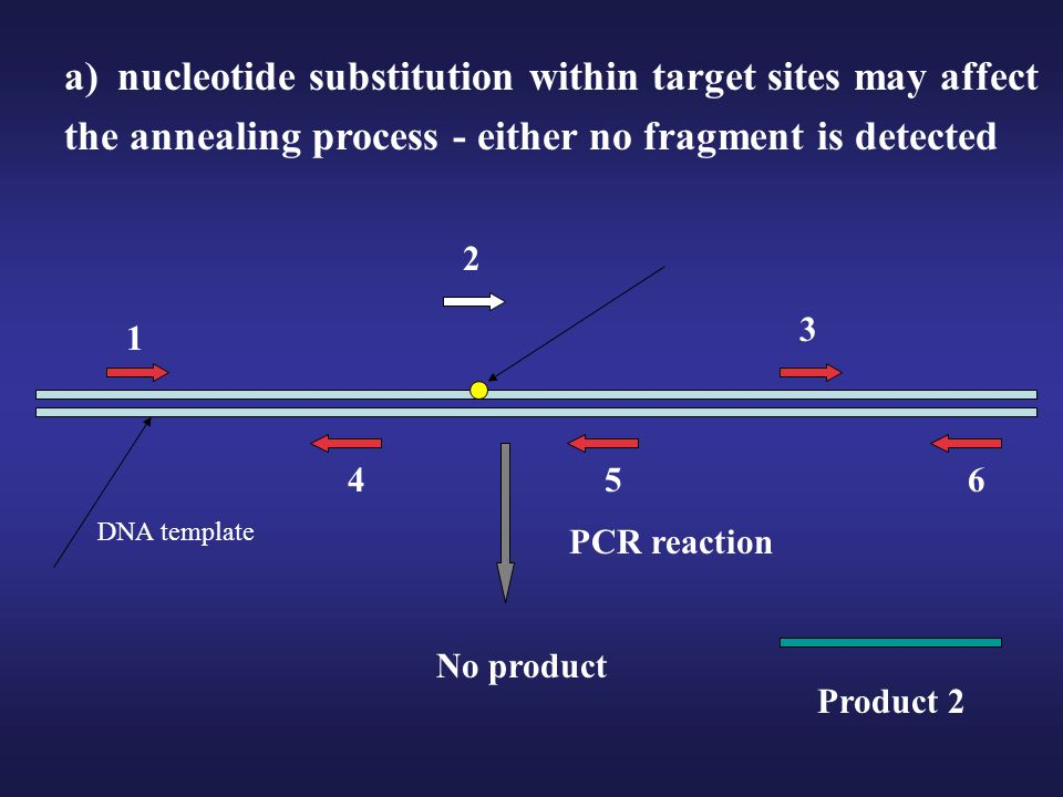 nucleotide substitution within target sites may affect