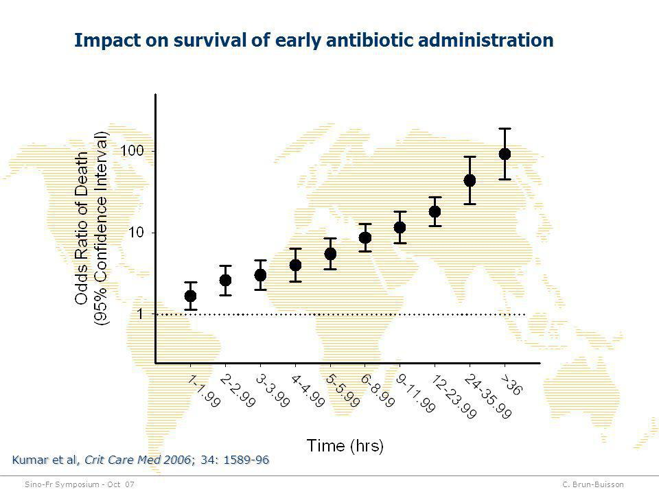Impact on survival of early antibiotic administration