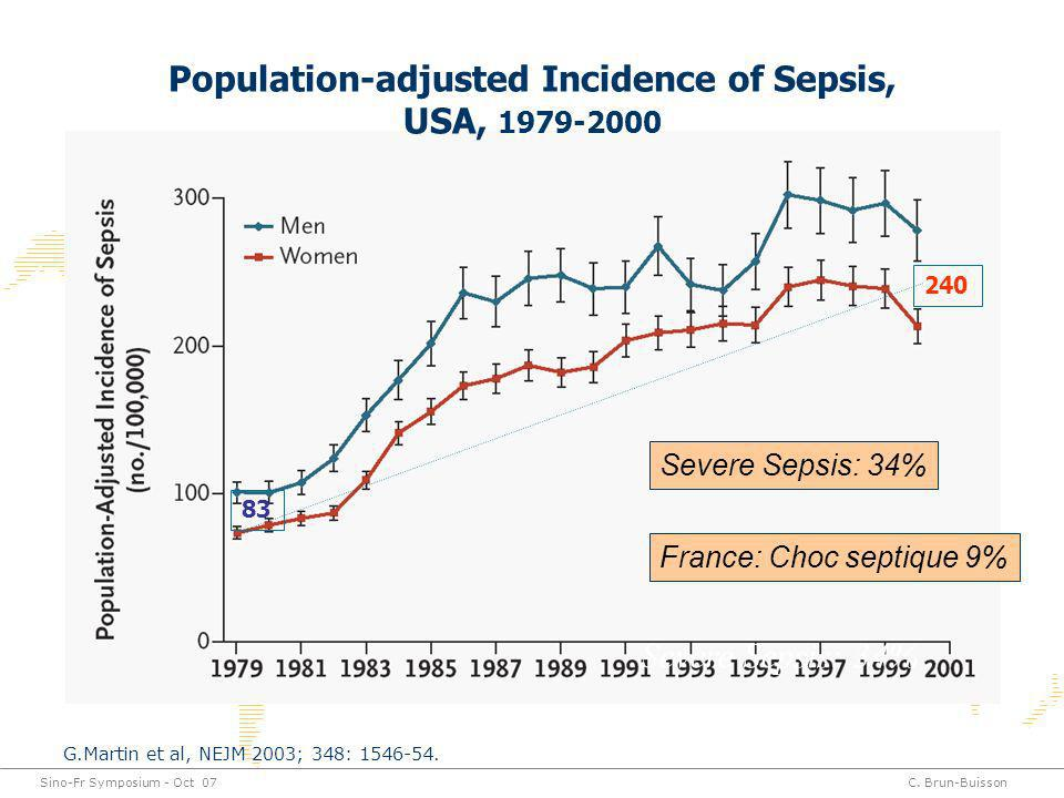 Population-adjusted Incidence of Sepsis, USA, 1979-2000