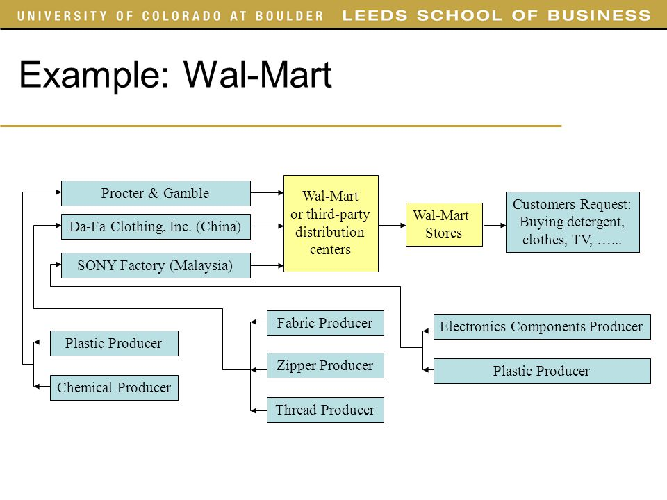wal mart s sustainability strategy essay example Using the sustainability index, we are focused on increasing management,   president and chief executive officer – wal-mart stores, inc  example,  walmart and the walmart foundation contrib-  tailored strategies by market to  grow spend  forward paper™ made up of 60% wheat straw waste and 40%  forest.