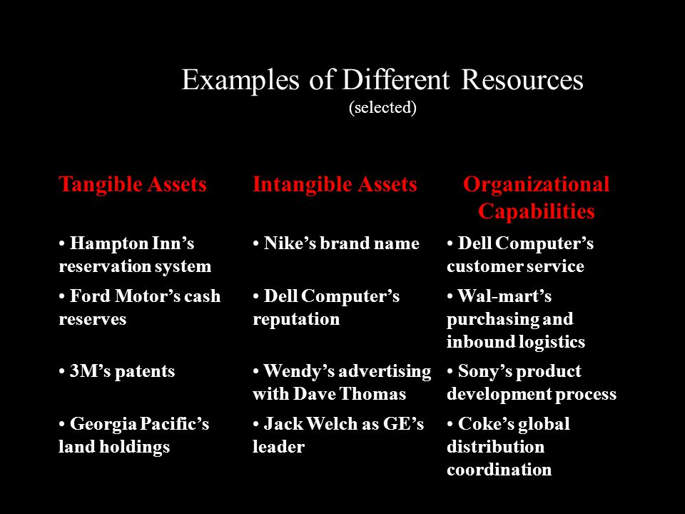 "ford motor company tangible and intangible resources Tesla has several big competitive advantages,  but 3 tangible ones and 2 intangibles  but there are a couple of ""intangible"" strengths the company has."