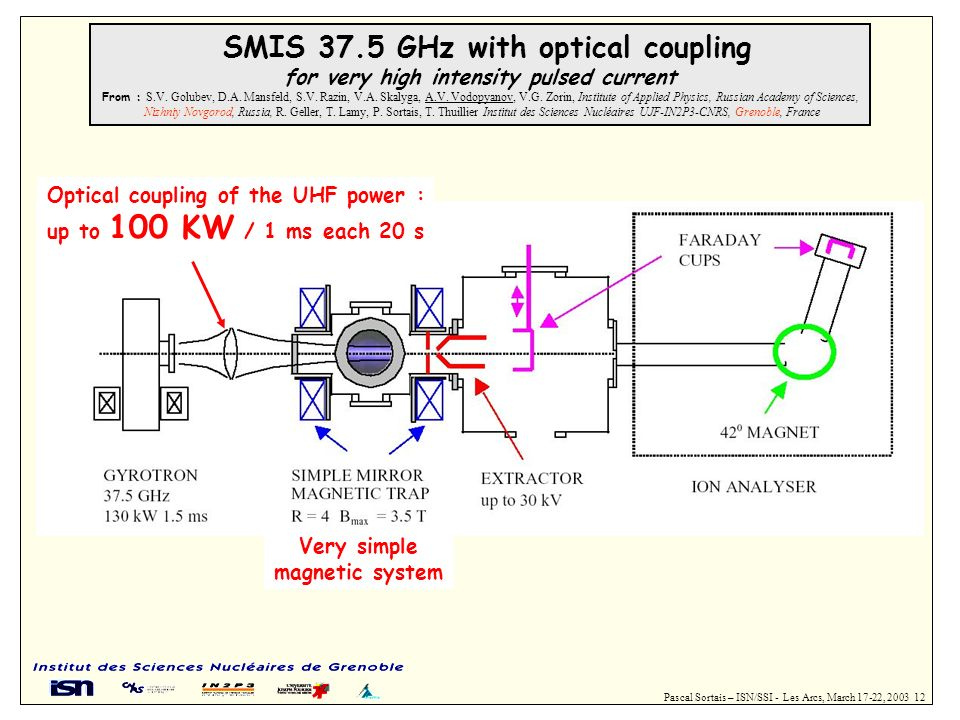 SMIS 37.5 GHz with optical coupling