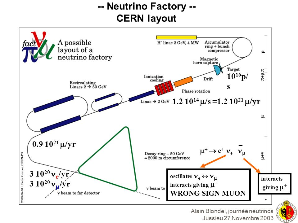 -- Neutrino Factory -- CERN layout