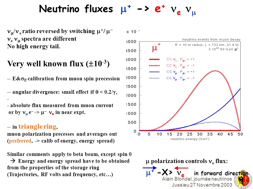 Neutrino fluxes m+ -> e+ ne nm