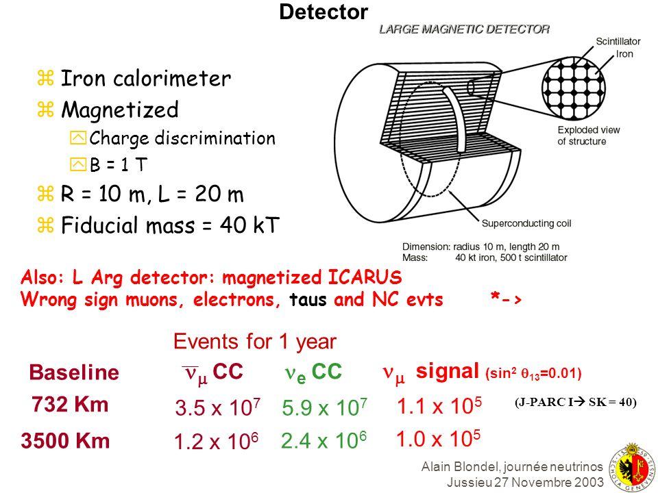 Detector Iron calorimeter Magnetized R = 10 m, L = 20 m