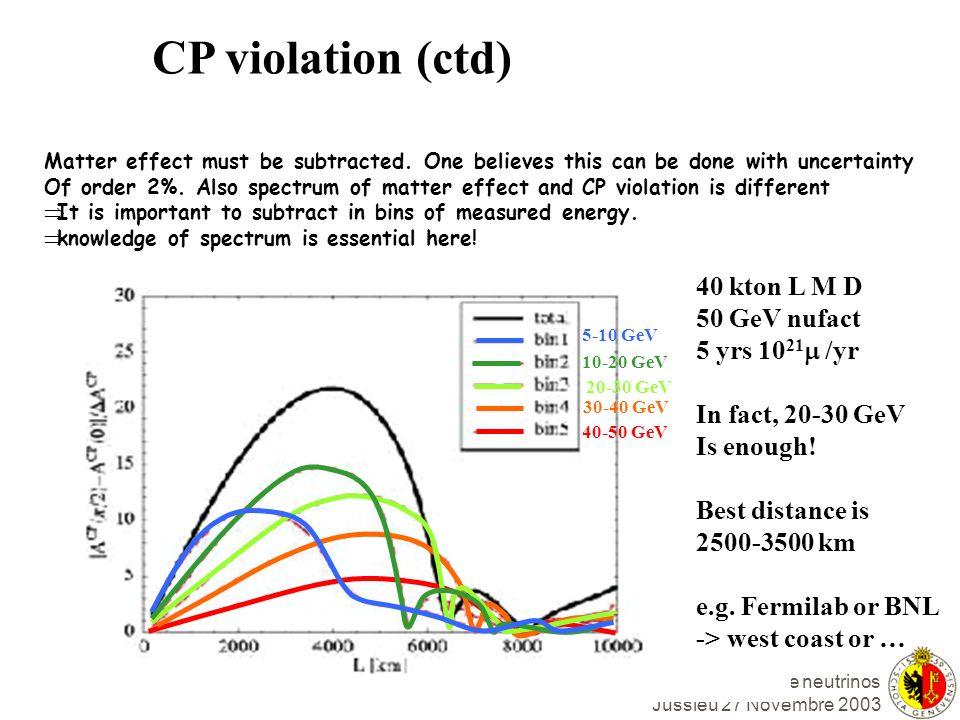 CP violation (ctd) 40 kton L M D 50 GeV nufact 5 yrs 1021m /yr