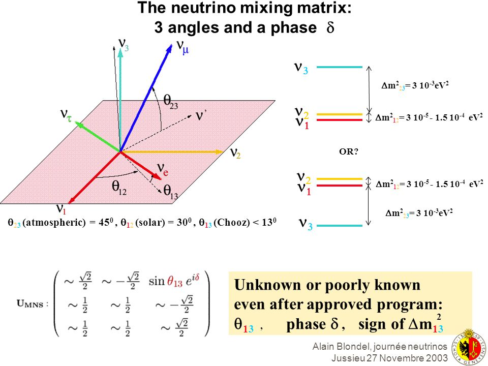 The neutrino mixing matrix: 3 angles and a phase d