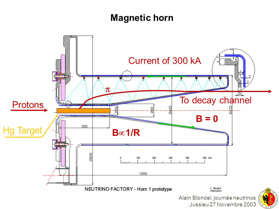 Magnetic horn Current of 300 kA p To decay channel Protons B = 0 Hg Target B1/R