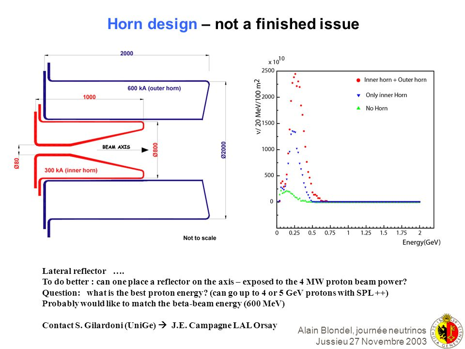 Horn design – not a finished issue