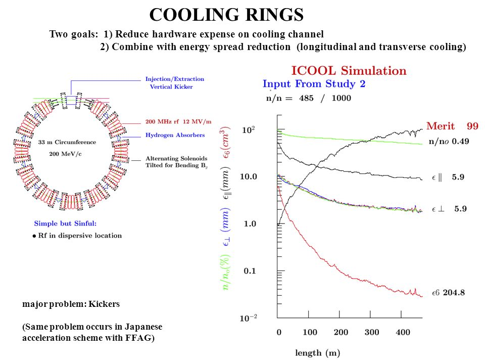 COOLING RINGS Two goals: 1) Reduce hardware expense on cooling channel