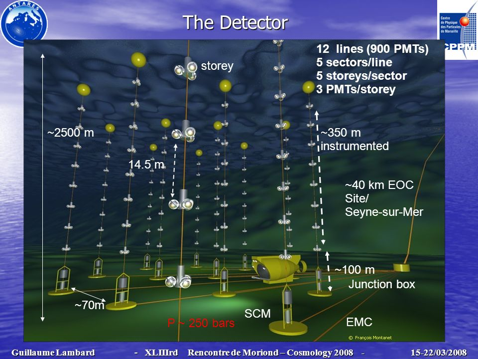 The Detector ~2500 m ~40 km EOC Site/ Seyne-sur-Mer 14.5 m ~350 m