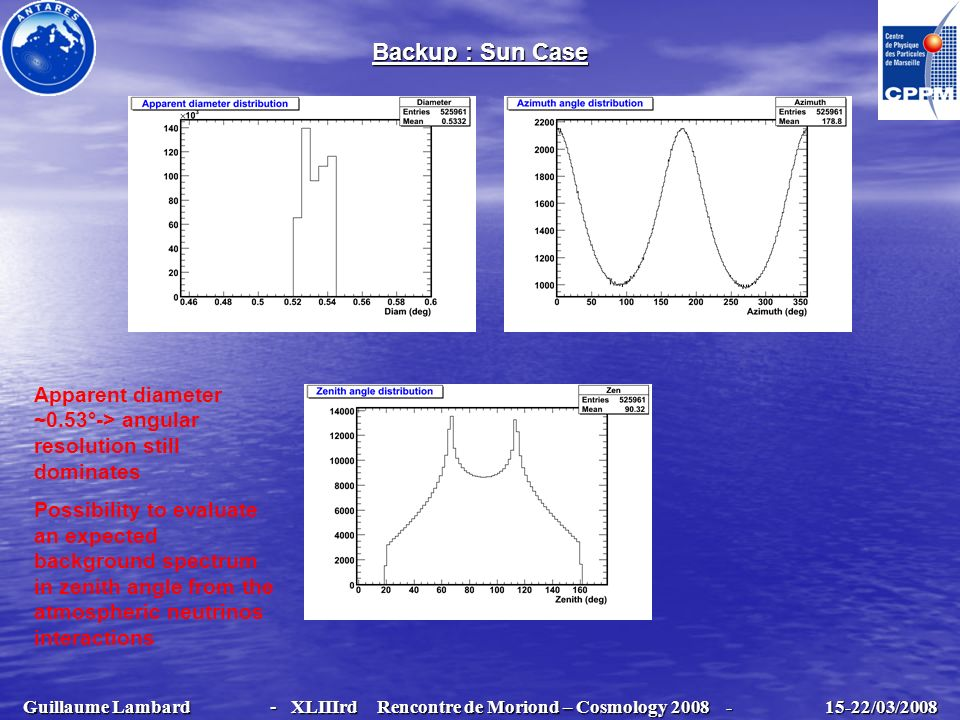 Backup : Sun Case Apparent diameter ~0.53°-> angular resolution still dominates.