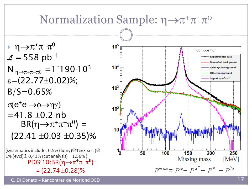 Normalization Sample: +- 0