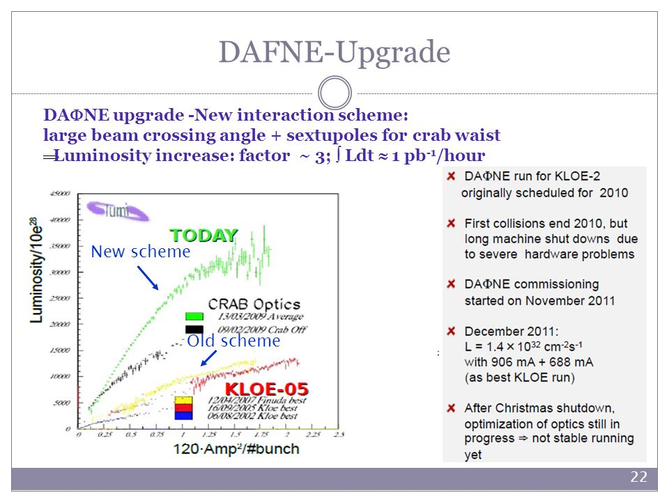 DAFNE-Upgrade DANE upgrade -New interaction scheme: