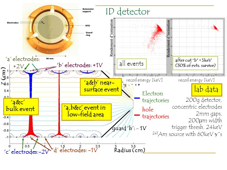 ID detector lab data all events 'a&b' near- surface event 'a&c'