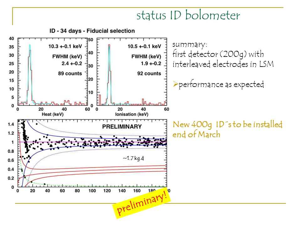 status ID bolometer preliminary! summary: first detector (200g) with