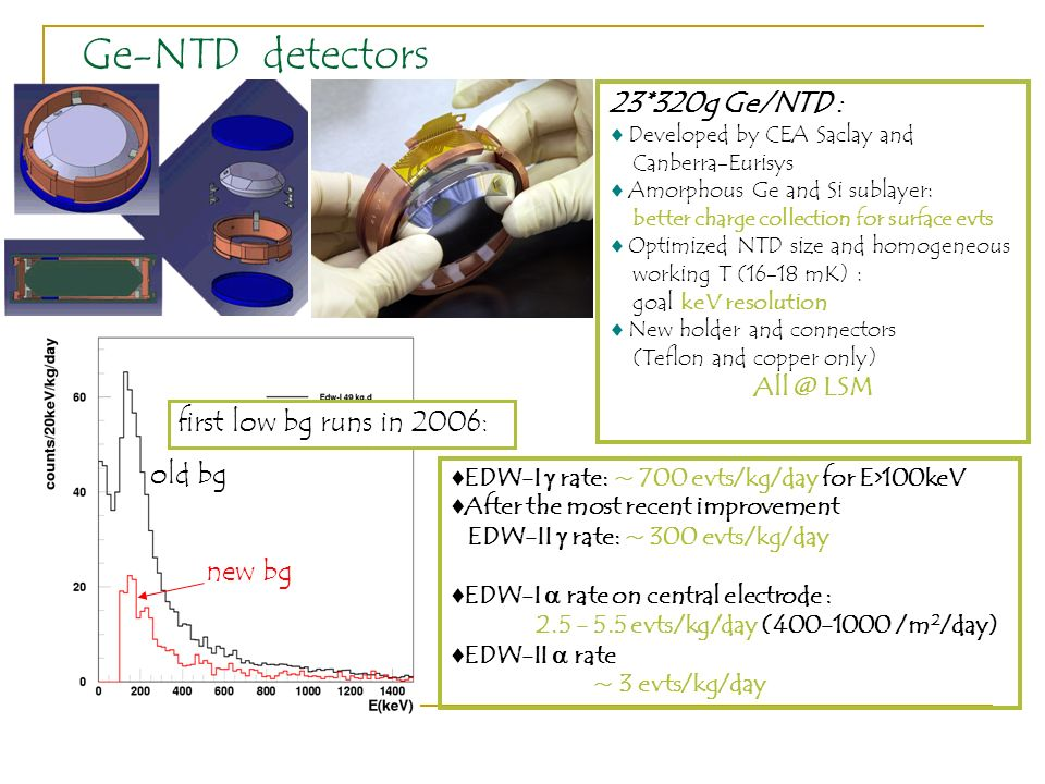 Ge-NTD detectors 23*320g Ge/NTD : first low bg runs in 2006: old bg