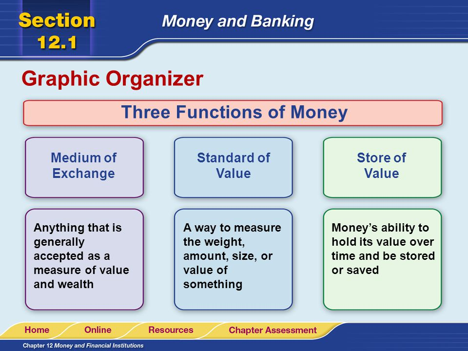 Three Functions of Money