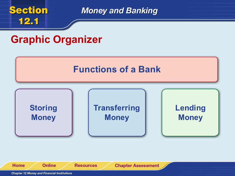 Graphic Organizer Functions of a Bank Storing Money Transferring Money