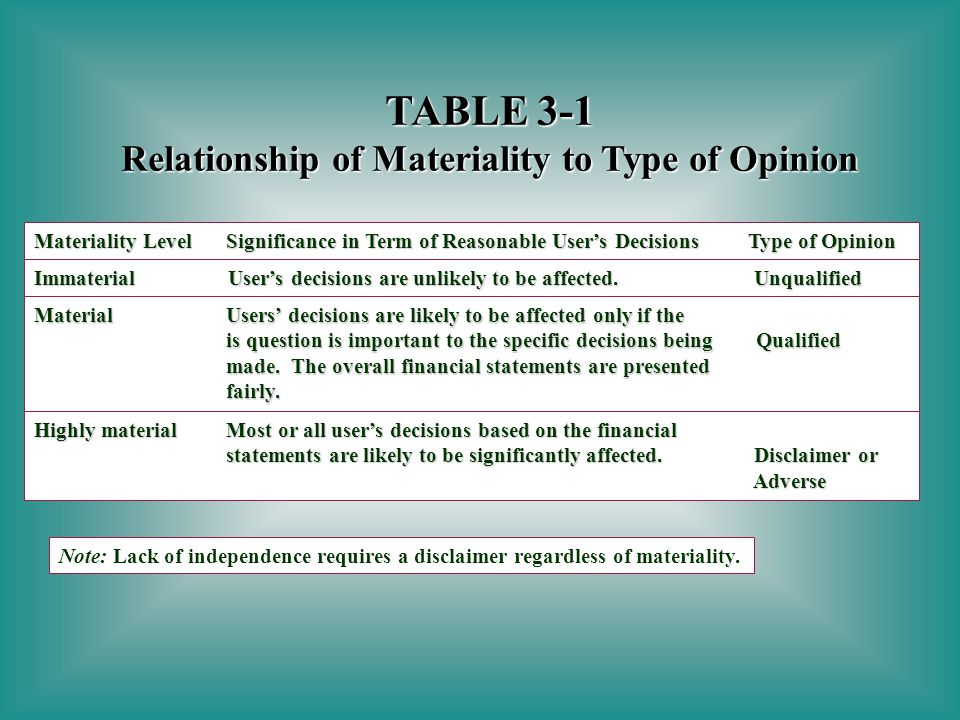 relationship of materiality to type opinion