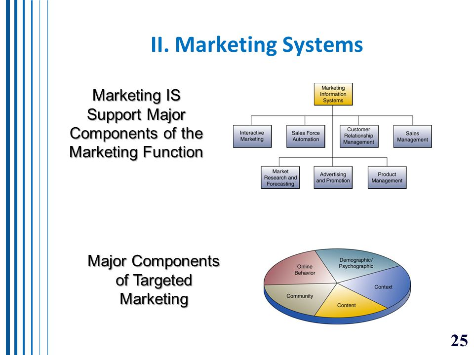II. Marketing Systems Marketing IS Support Major Components of the Marketing Function.