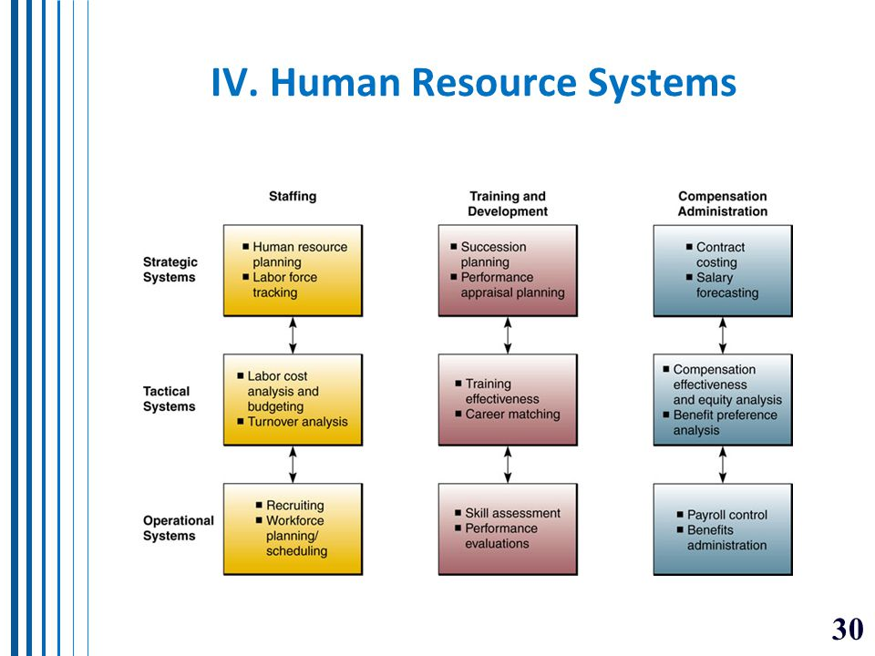 IV. Human Resource Systems