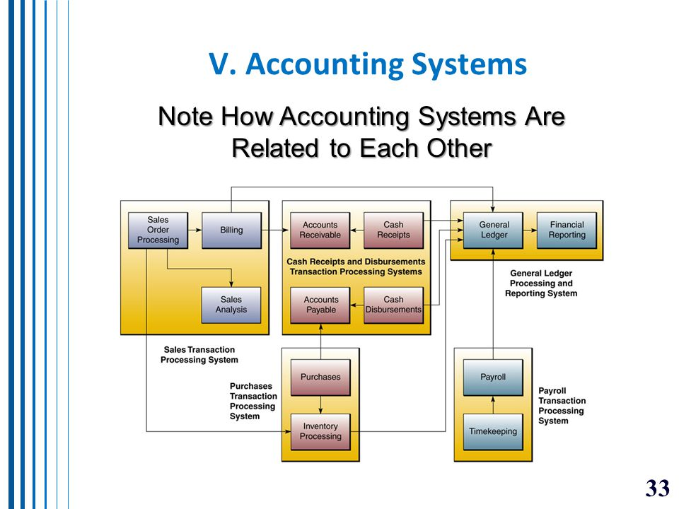 Note How Accounting Systems Are Related to Each Other