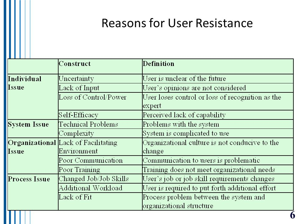 Reasons for User Resistance