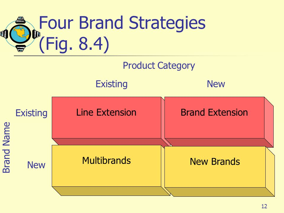 brand extension using an established brand Many firms capitalize on brand equity through a brand extension strategy brand  extension involves the use of a brand name established in one product class to.