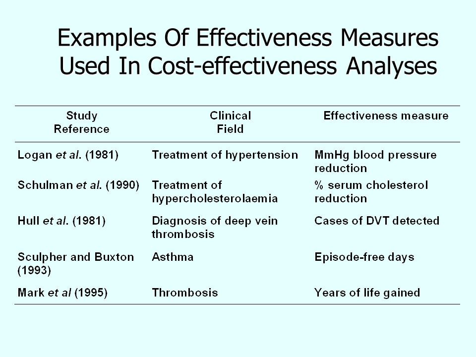 Ivacaftor cost effectiveness study